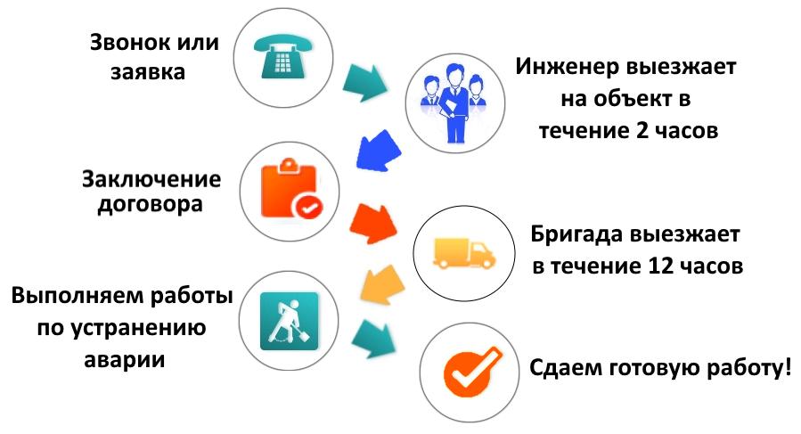 схема работы по устранению аварии