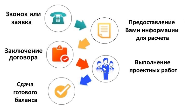 Схема работы БК Инвент баланс