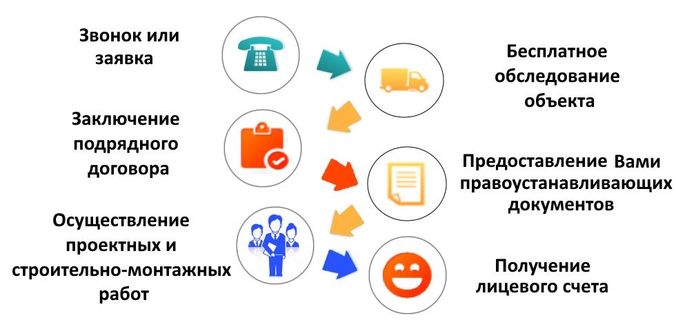 Схема работы БК Инвент ВОДА/КАНАЛИЗАЦИЯ «ПОД КЛЮЧ»