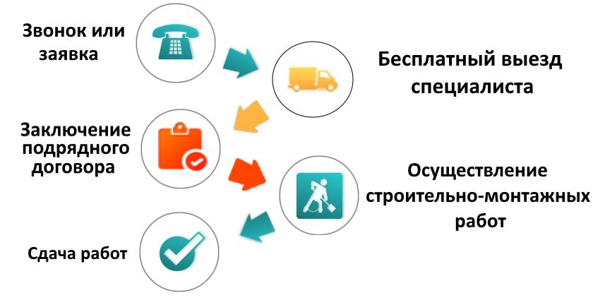 Схема работы БК Инвент по строительству газа